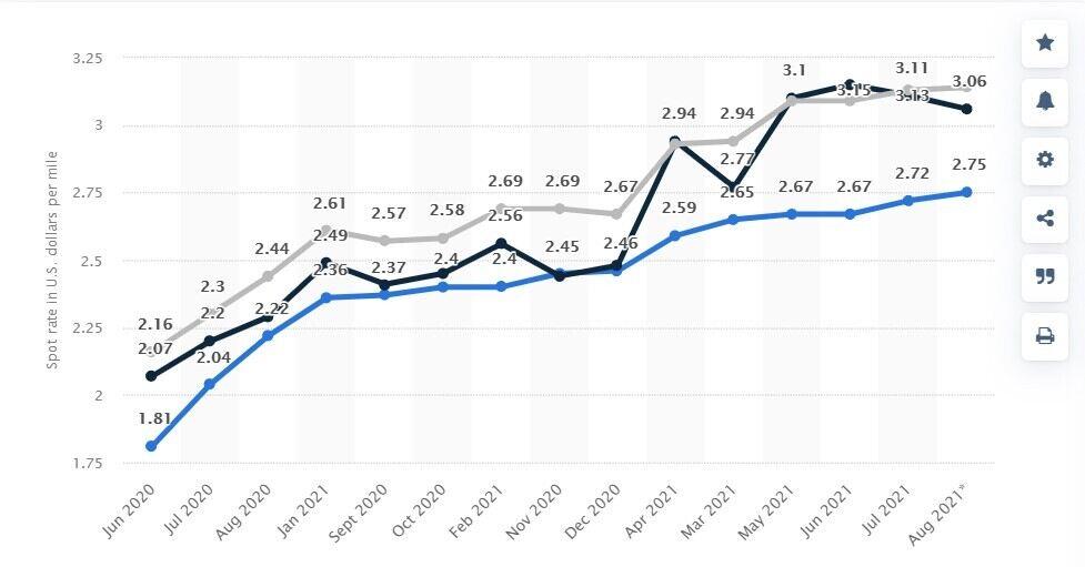 Spot market rates graph for blog