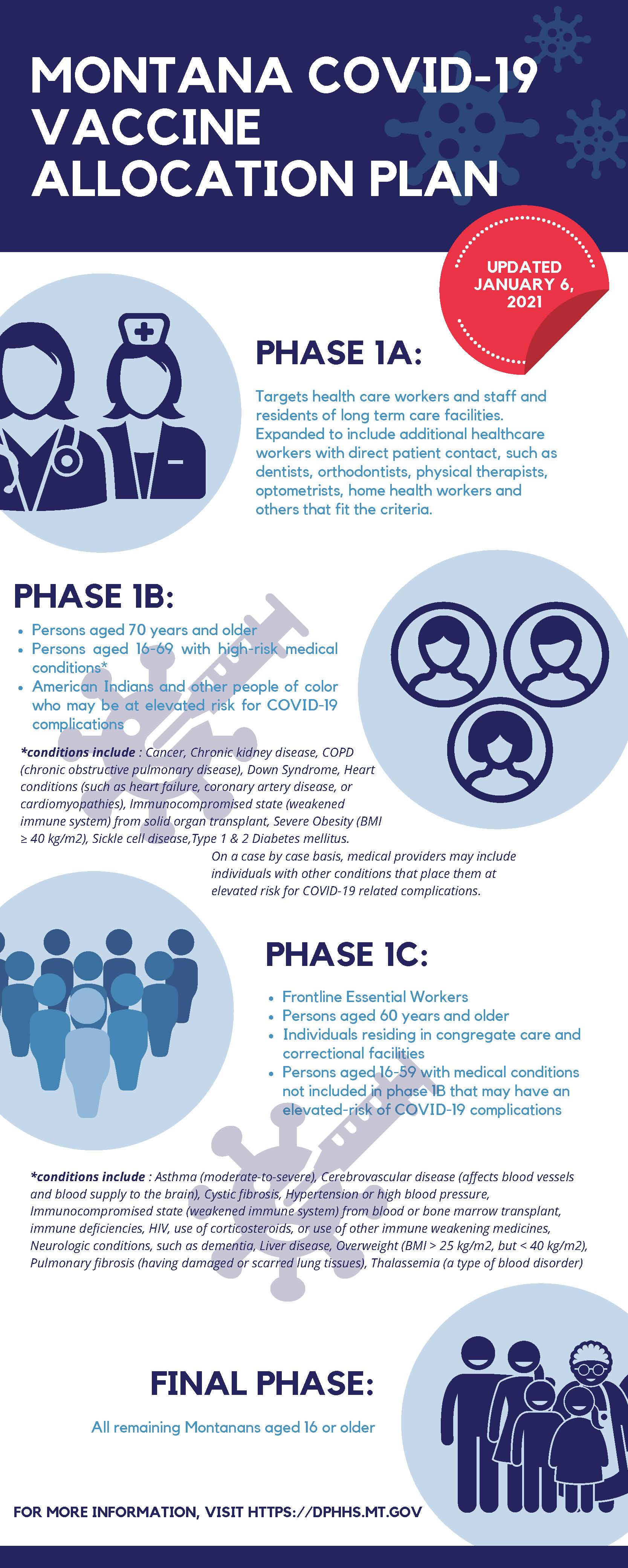 Covid 19 Vaccine Information