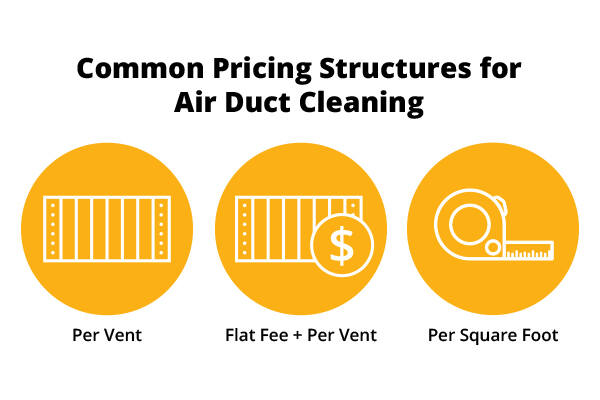Text: Common Pricing Structures for Air Duct Cleaning (1) Per Vent (2) Flat Fee + Per Vent (3) Per Square Foot