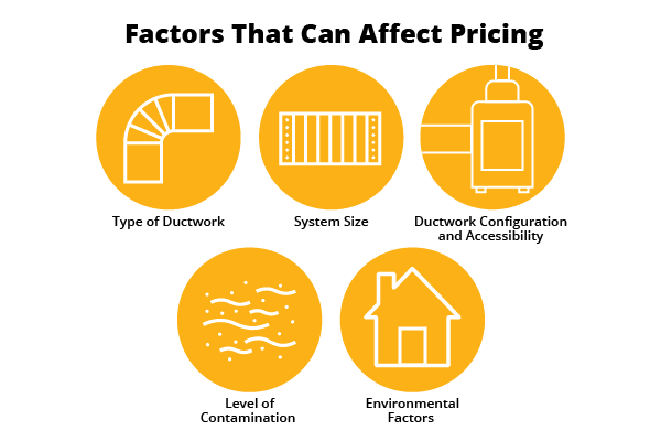Text: Factors That Can Affect Pricing (1) Type of Ductwork (2) System Size (3) Ductwork Configuration & Accessibility (4) Level of Contamination (5) Environmental Factors