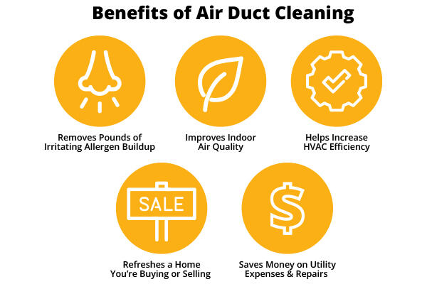 Text: Benefits of Air Duct Cleaning (1) Removes Pounds of Irritating Allergen Buildup (2) Improves Indoor Air Quality (3) Helps Increase HVAC Efficiency (4) Refreshes a Home You're Buying or Selling (5) Saves Money on Utility Expenses & Repairs
