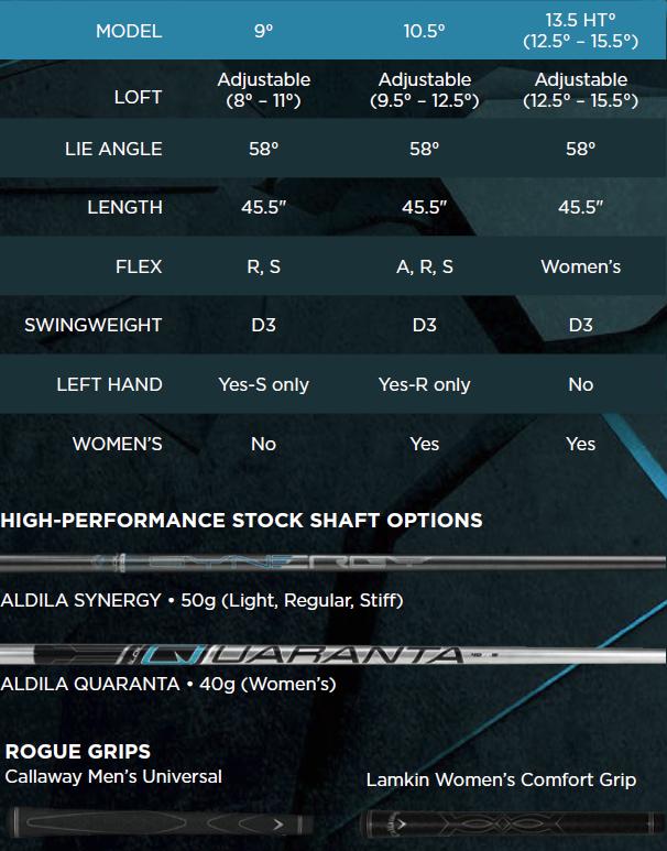 Callaway Rogue 20 Driver Tech Specs