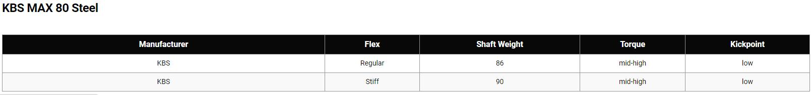 KBS Max 80 Shaft Tech Specs