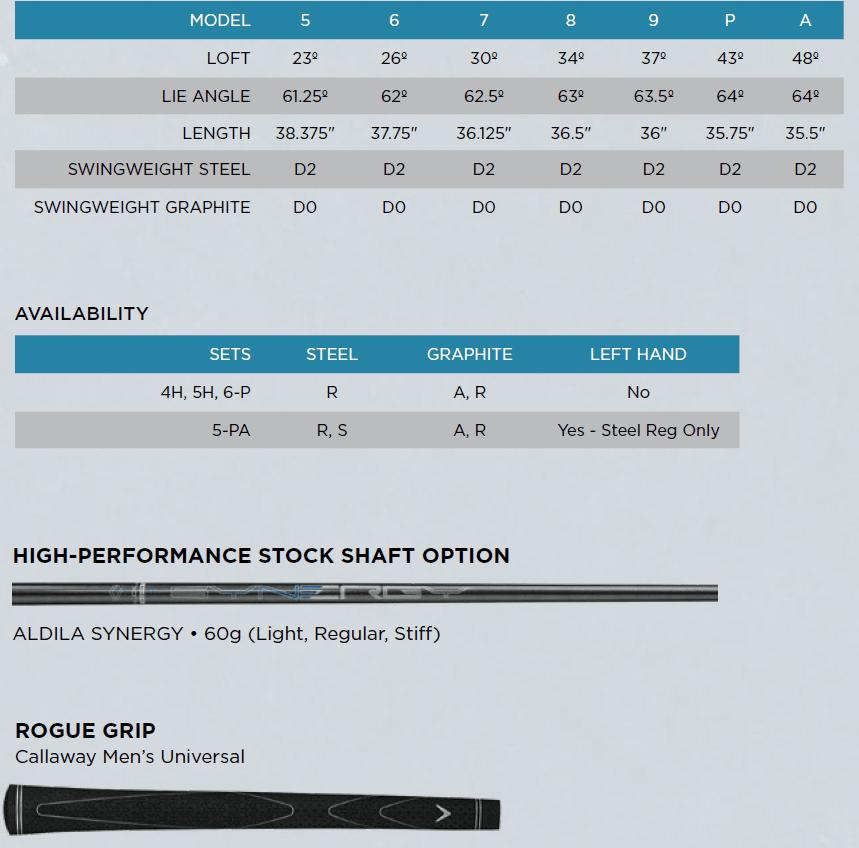 Callaway Rogue X 20 Irons Tech Specs