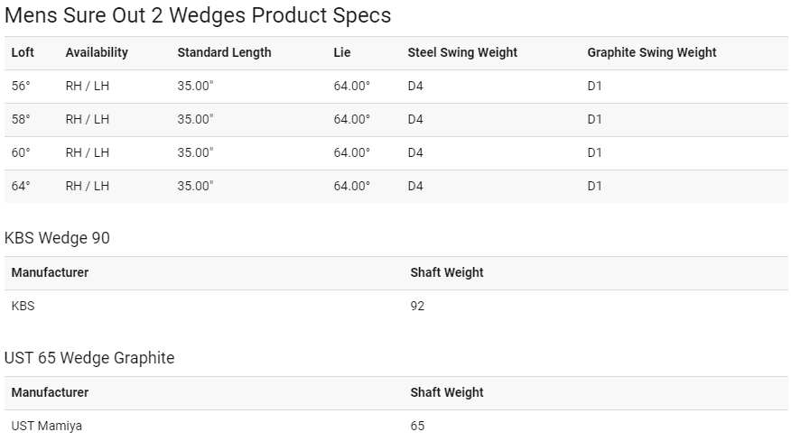Callaway Sure Out 2 Wedge Tech Specs