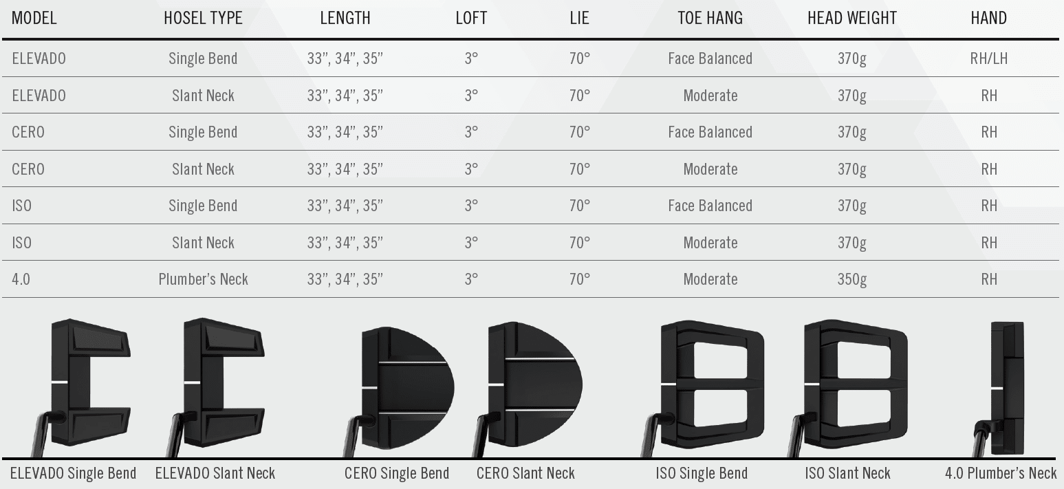 Cleveland Frontline Putters Tech Specs and Head Shapes
