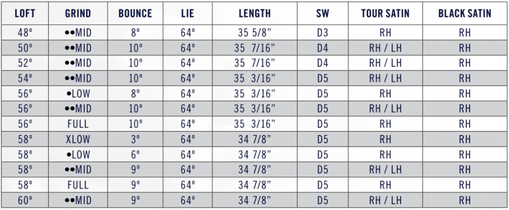Cleveland RTX 4 Wedge Tech Specs