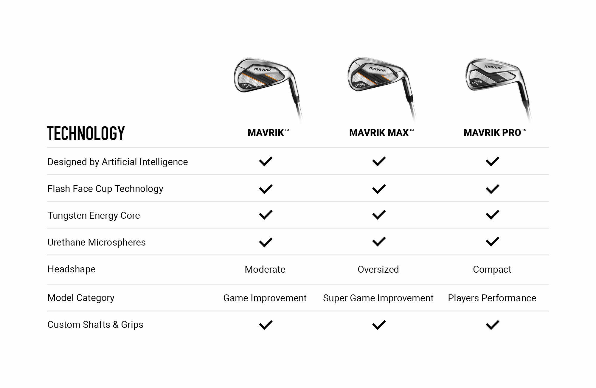 Callaway MAVRIK Irons Comparison Chart