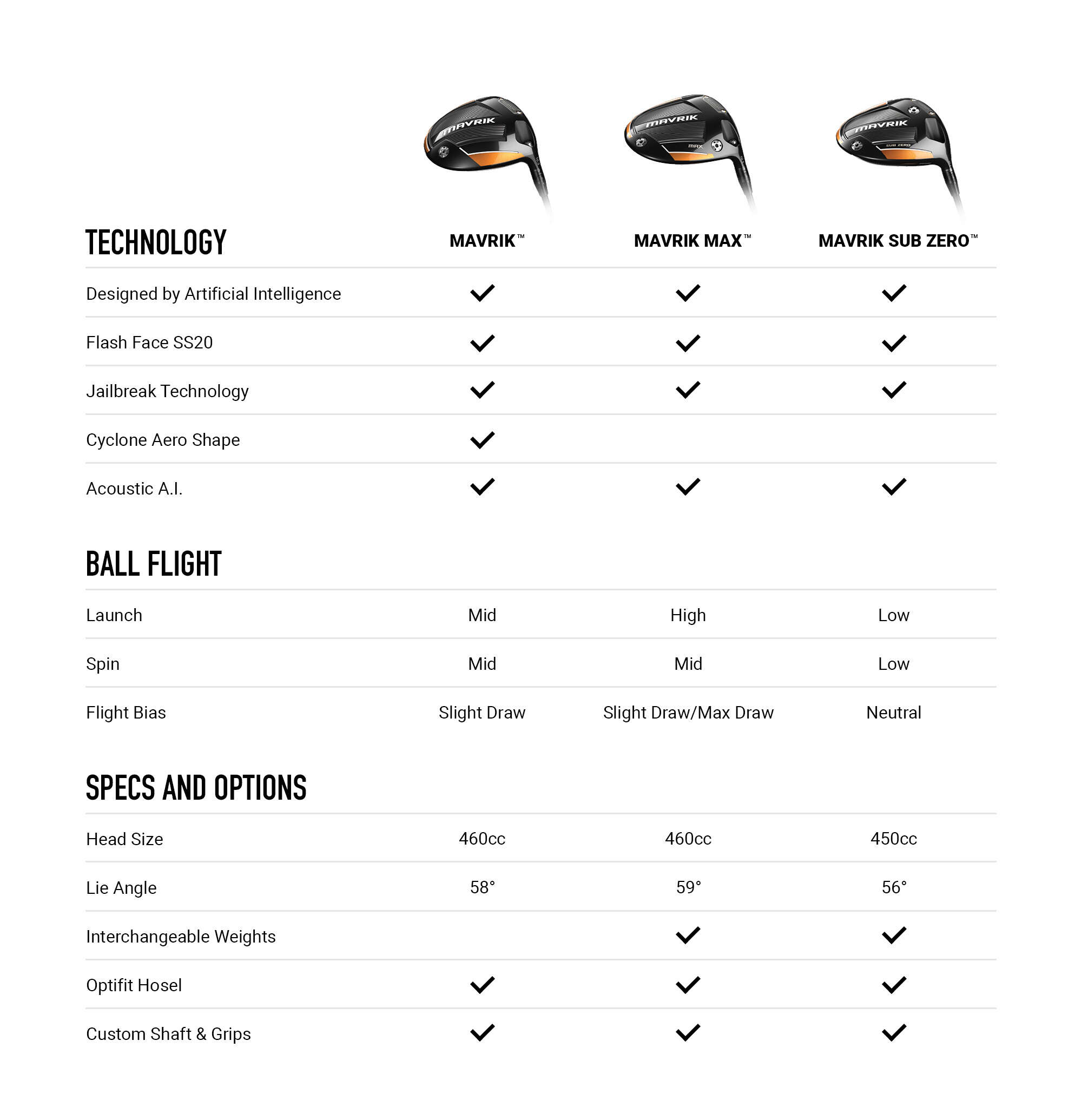 Callaway MAVRIK Driver Comparison Chart