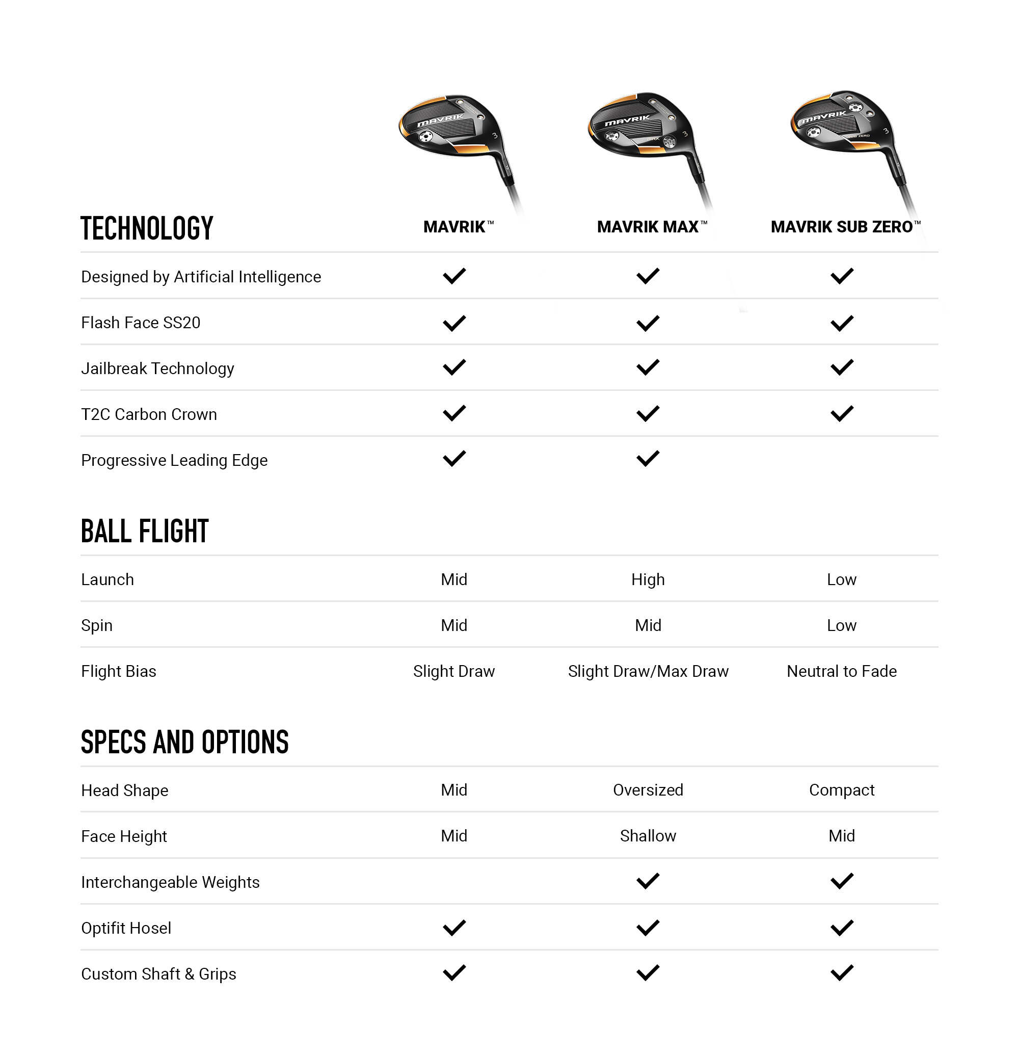 Callaway MAVRIK Fairway Wood Comparison Chart