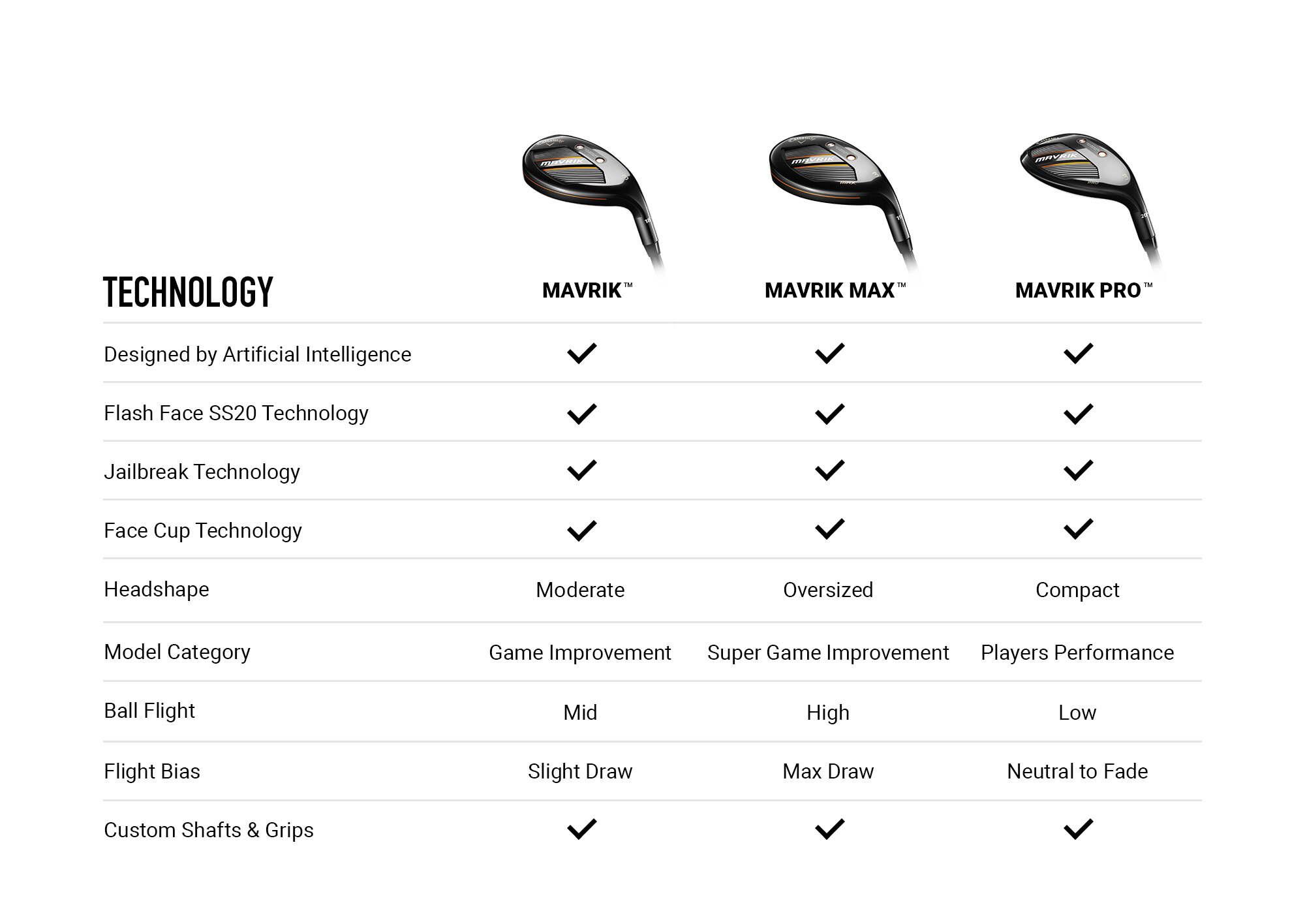 Callaway MAVRIK Hybrid Comparison Chart