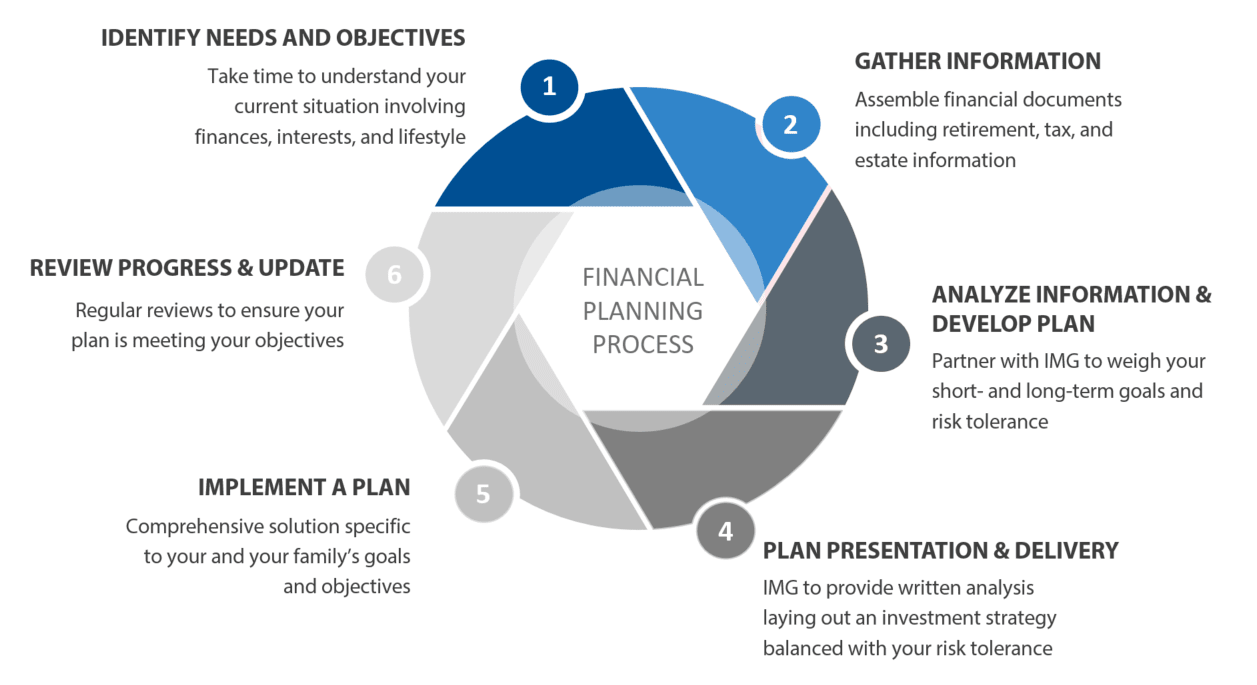 graphic showing financial planning steps