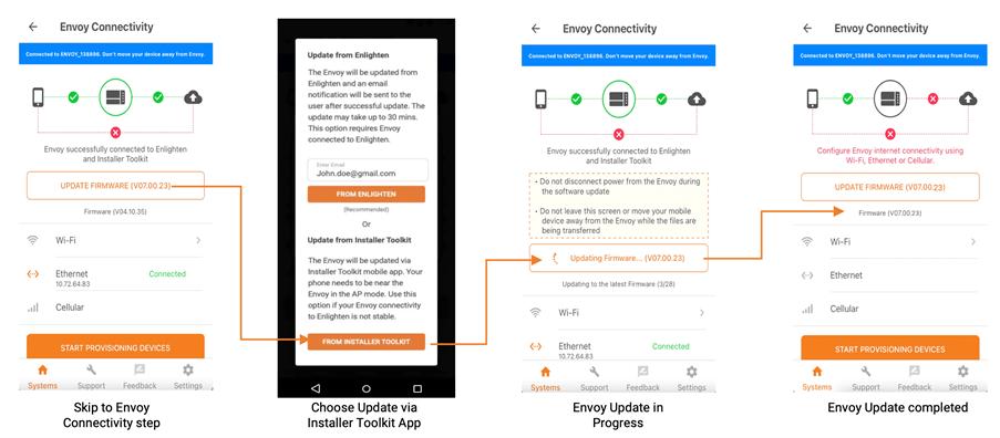 Envoy update (via ITK) in parallel to hardware installation
