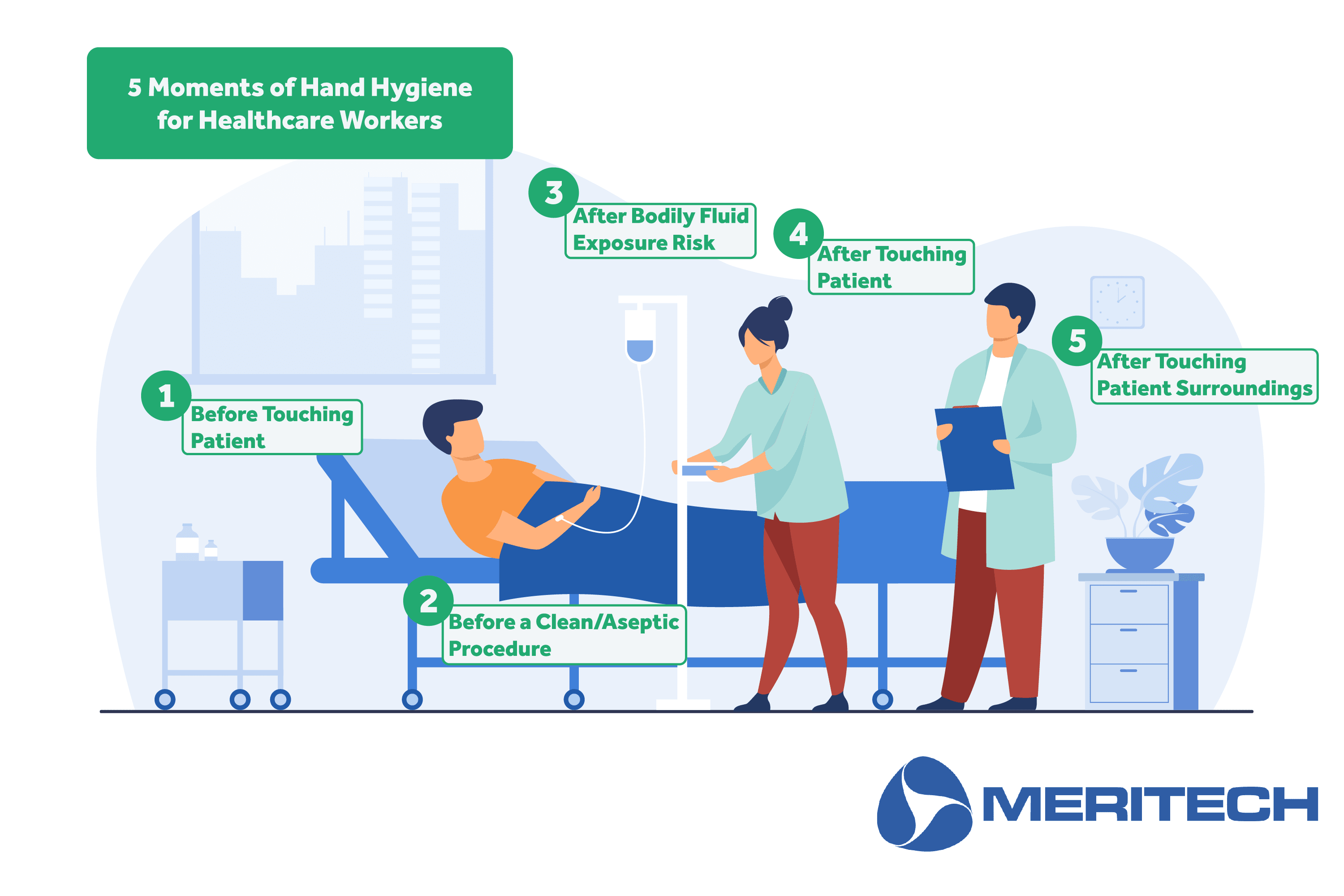 5 Moments of Hand Hygiene in Healthcare Poster from Meritech