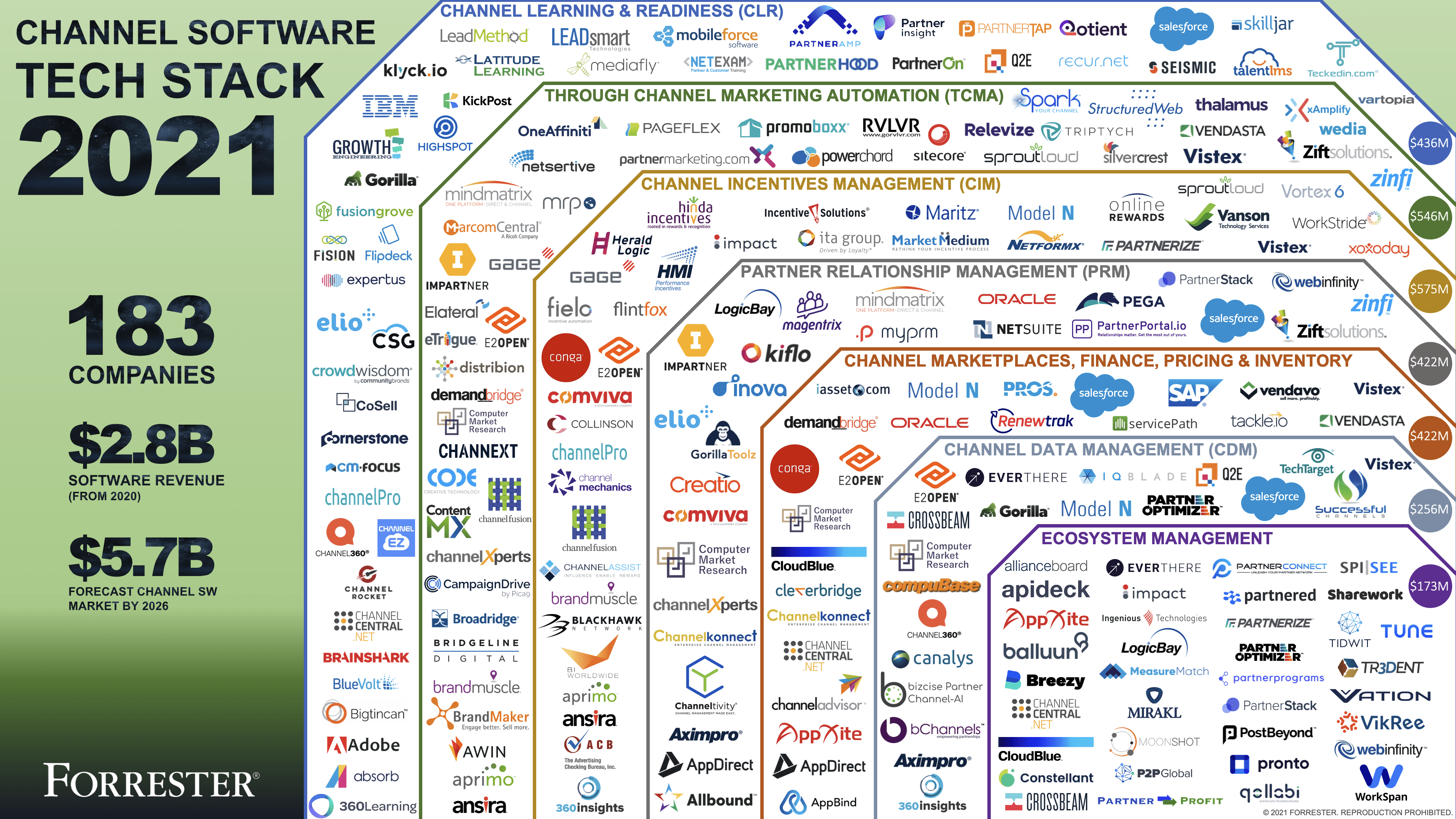 Forrester Channel Tech Stack [2021 UPDATE]