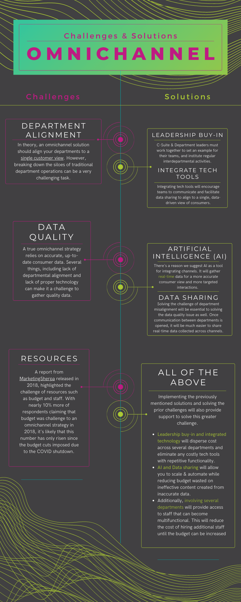 Omnichannel - Challenges - Infographic
