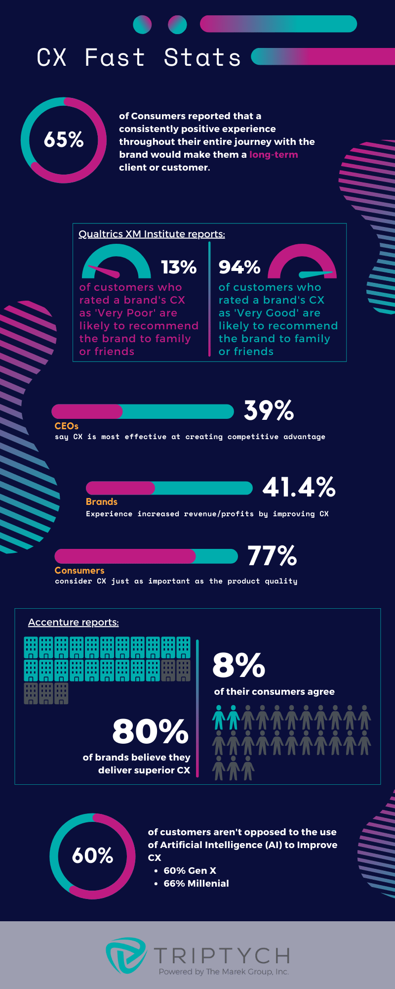 cx-fast-stats_infographic-image