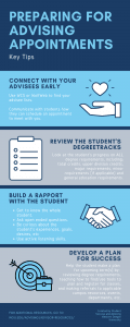 Info-graphic on how to prepare for an advising appointments