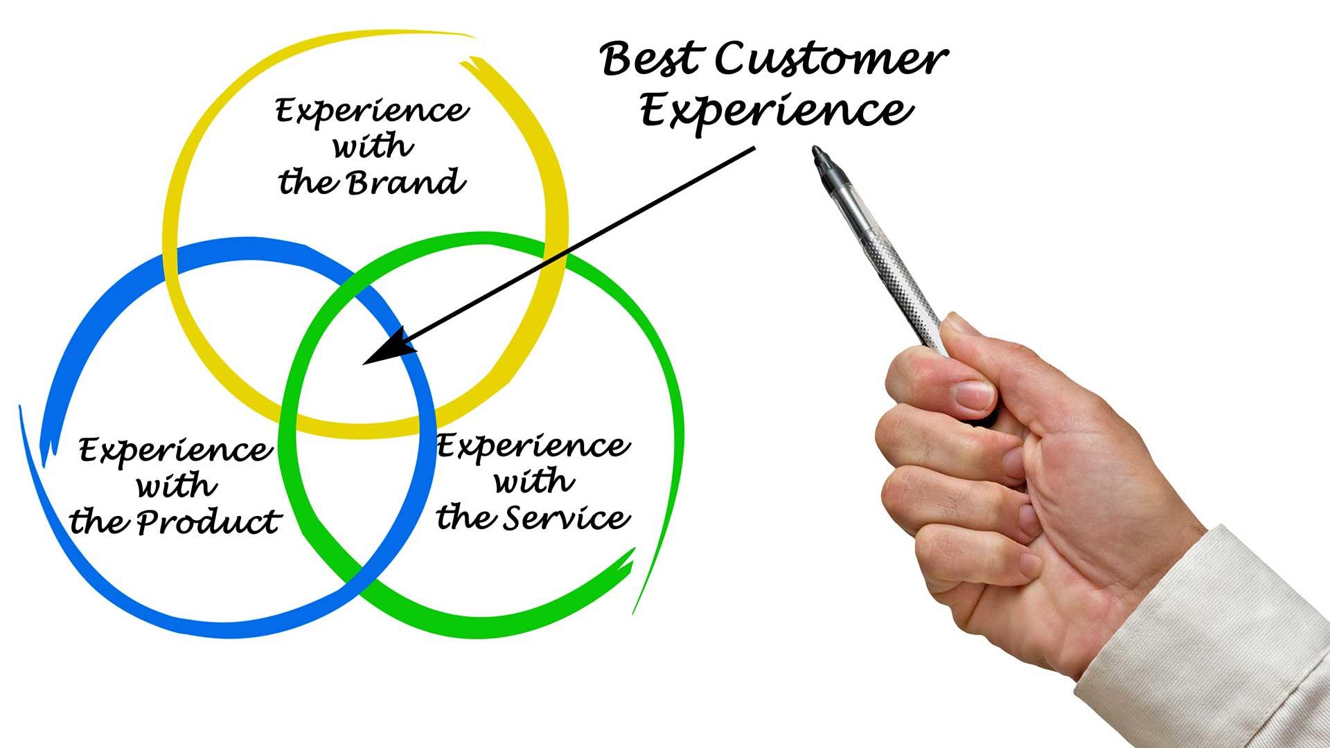 reverse-logistics-customer-experience