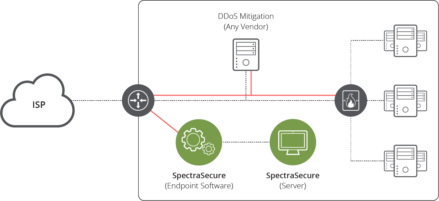 NETSCOUT SpectraSecure