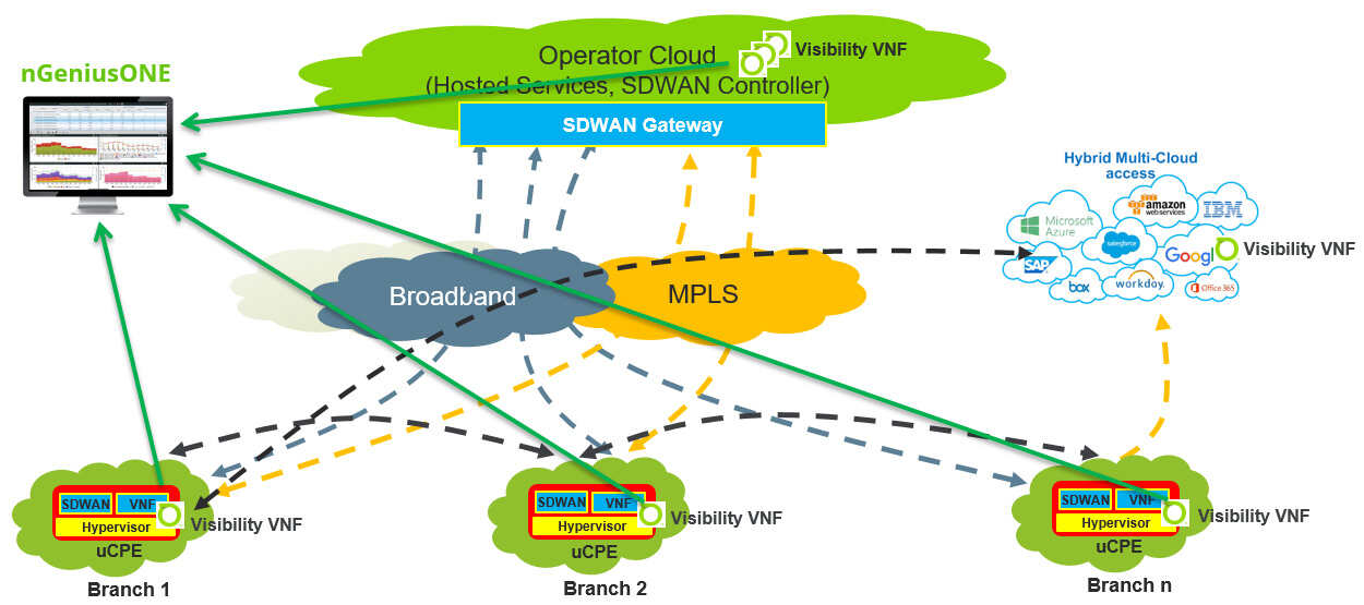 Monitoring Sd Wan And Other Overlay Networks Netscout