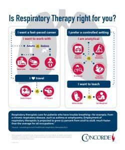 Respiratory Therapy (RT) Infographic