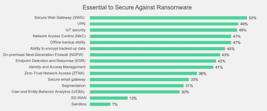 What many respondents viewed as essential technology solutions for protection and the technology that can best guard against the most commonly reported methods to gain entry to their networks with Secure Web Gateway, VPN and Network Access Control among the top choices.