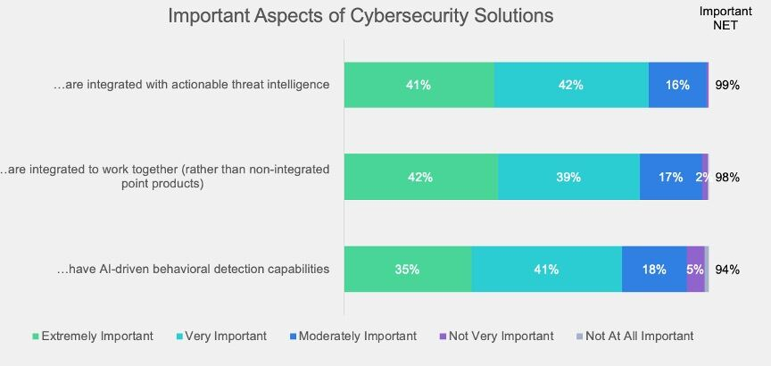 Almost all respondents view actionable threat intelligence with integrated security solutions or a platform as critical to preventing ransomware attacks and see value in artificial intelligence (AI)-driven behavioral detection capabilities.