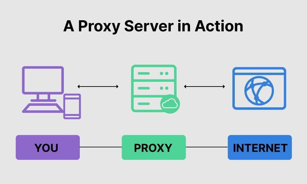 Что такое прокси-сервер: прокси-сервер в действии.