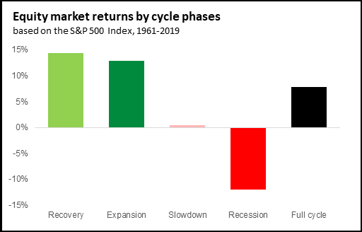 Equity market returns by cycle phases - Chart 1