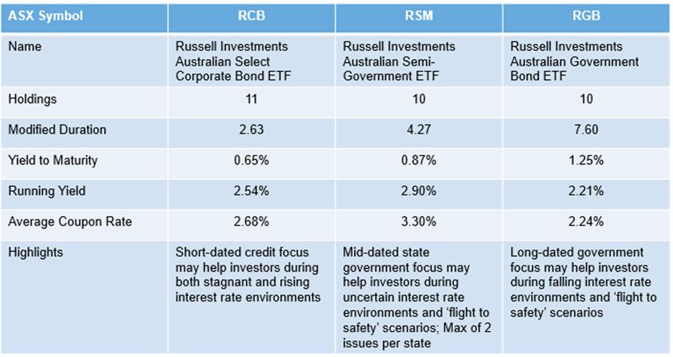 AU ETF Blog July Table