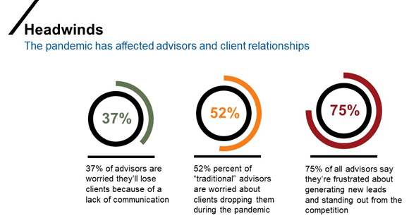 Impact of pandemic on advisor and client relationships