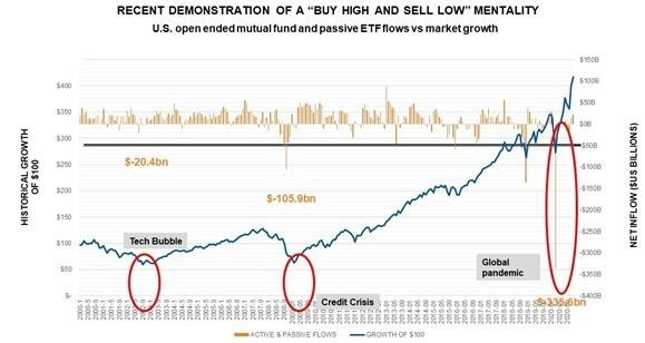 Example of buy high, sell low mentality