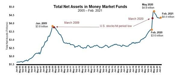 Assets in money market funds