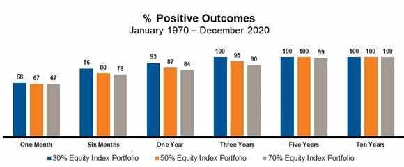 Portfolio positive outcomes