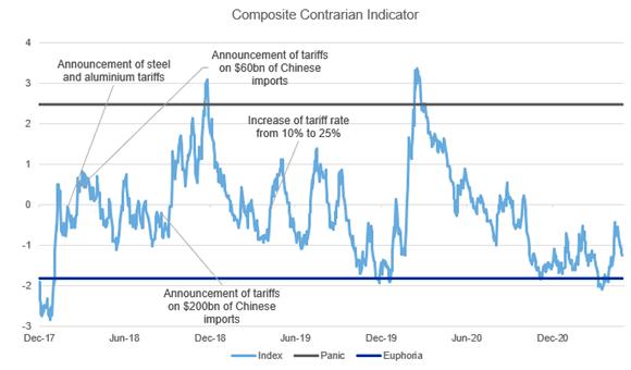 Composite contrarian indicator