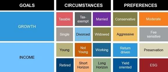 Goals, circumstances and preferences