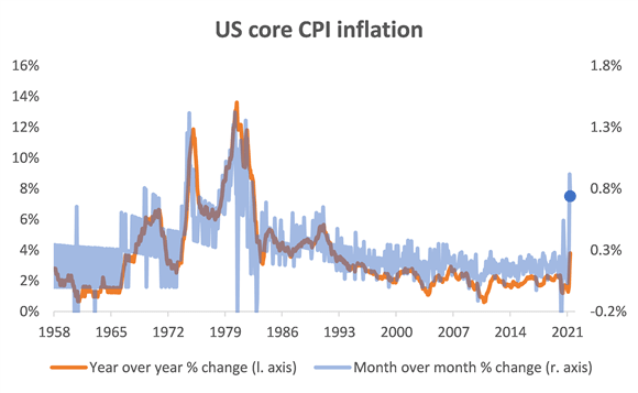 U.S. core CPI inflation