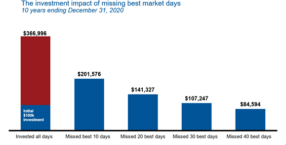Impact of missing best market days