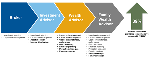 Advisors and planning