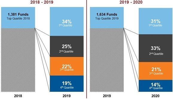 Top quartile funds, 2018-19 vs 2019-2020