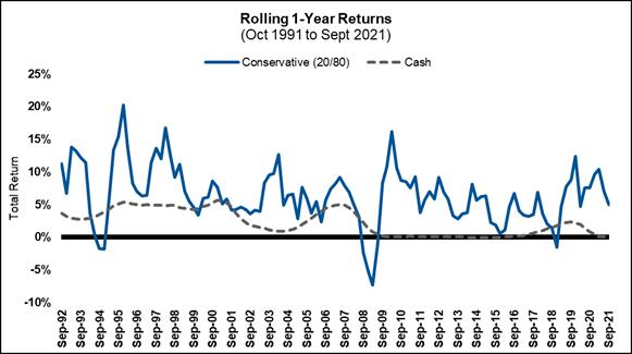 Rolling 1-year returns