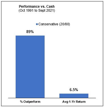 Performance vs cash