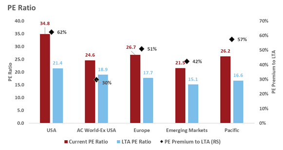 PE ratio by stock index