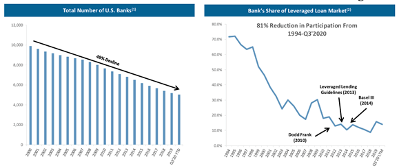 Trends in corporate lending by banks