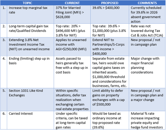 Biden tax proposal