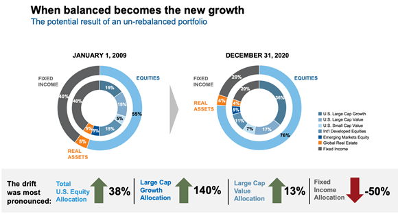 Balanced growth example
