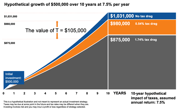 Growth of 500,000 USD chart