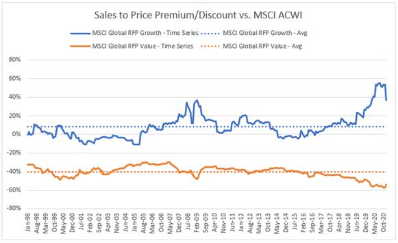 Sales to price premium