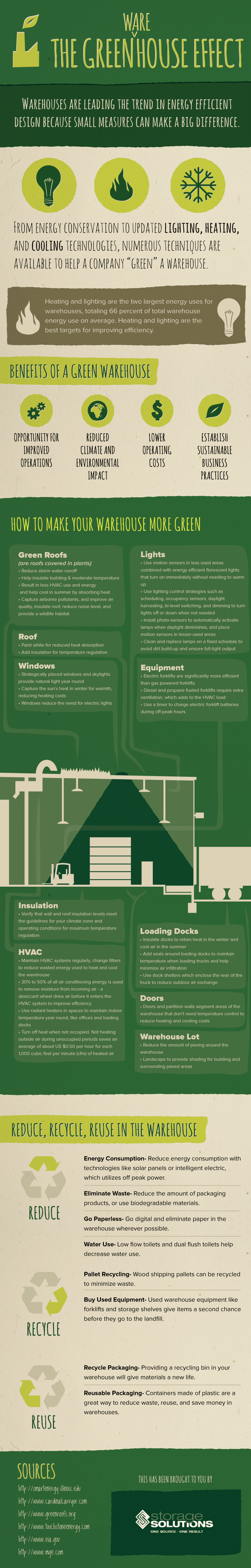 green warehouse effect statistics